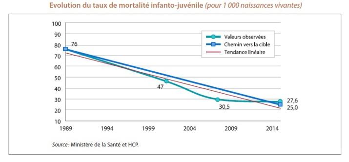 Objectif 4 : Réduire la mortalité des enfants de moins de cinq ans