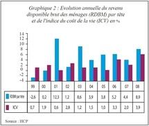 Présentation du rapport national sur  les Objectifs du Millénaire pour le Développement 2009