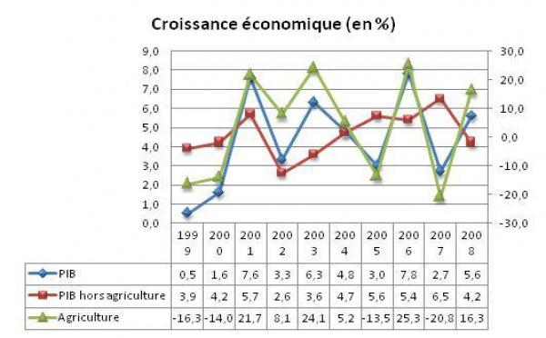 Croissance et revenu