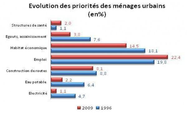 Priorités socio-économiques